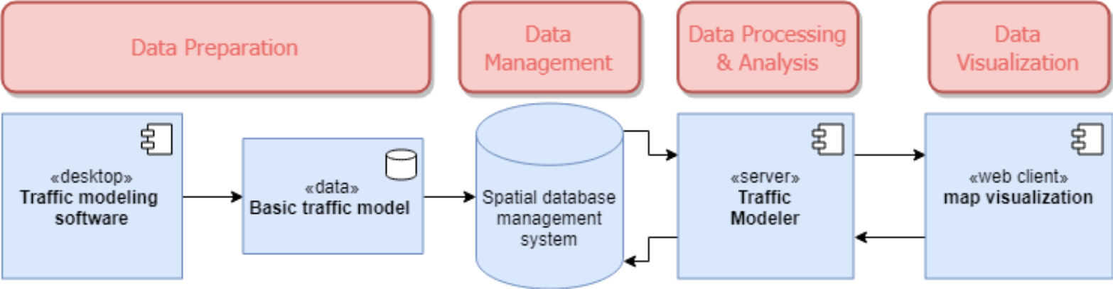 Figure 1. Architecture of components for interactive traffic modeling